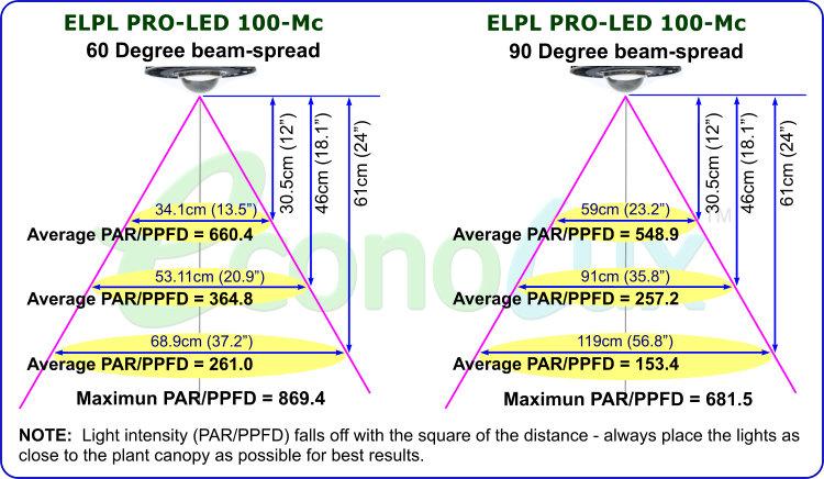 Cannamedsgro Pro Led Series Led Grow Lights For
